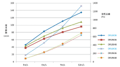 HeatDissipationGraph